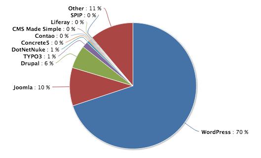 Die beliebtesten Content Management Systeme im Vergleich